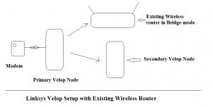 Linksys Velop Setup - Linksys Login - Linksys Smart Wifi - Linksyssmartwifi.com